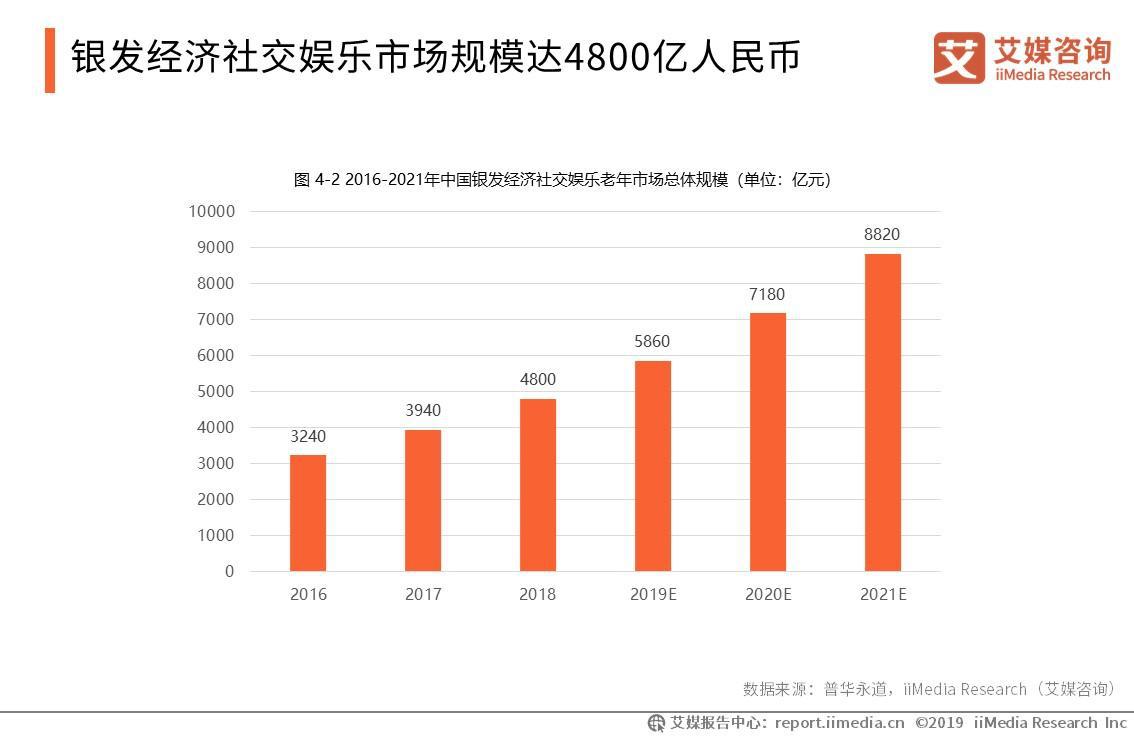 2019年中国银发经济社交娱乐市场规模将达到5860亿元