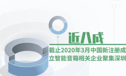 智能音箱行业数据分析:截止2020年3月近八成中国新注册成立智能音箱相关企业聚集深圳