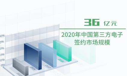 电子签名行业数据分析:2020年中国第三方电子签约市场规模达36亿元