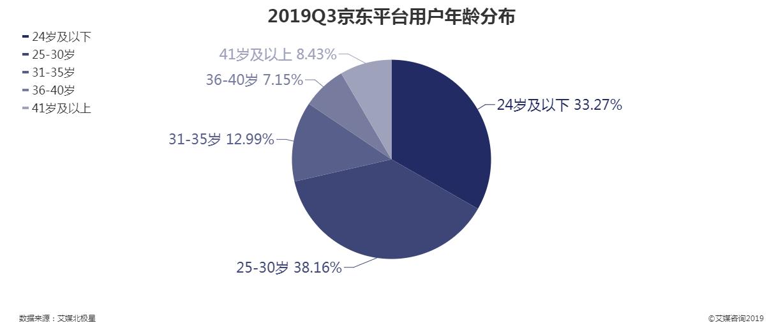 2019年第三季度京东平台用户年龄分布情况