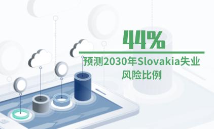 人工智能行业数据分析:预测2030年Slovakia失业风险比例为44%