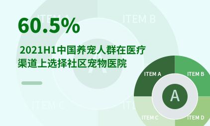 宠物经济行业数据分析:2021H1中国60.5%养宠人群在医疗渠道上选择社区宠物医院