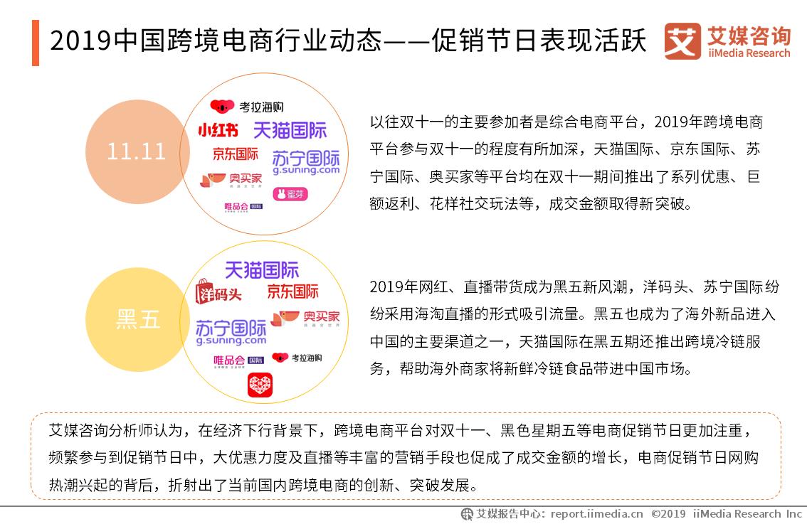 2019中国跨境电商行业动态——促销节日表现活跃