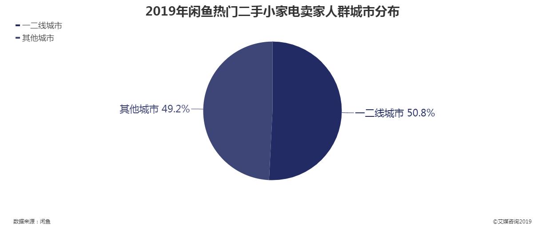 2019年闲鱼热门二手小家电卖家人群城市分布