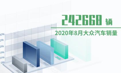 汽车行业数据分析:2020年8月大众汽车销量为242668辆