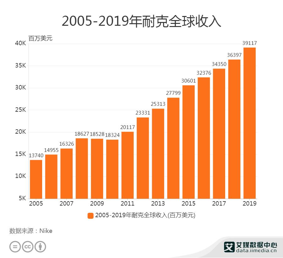 2005-2019年耐克全球收入