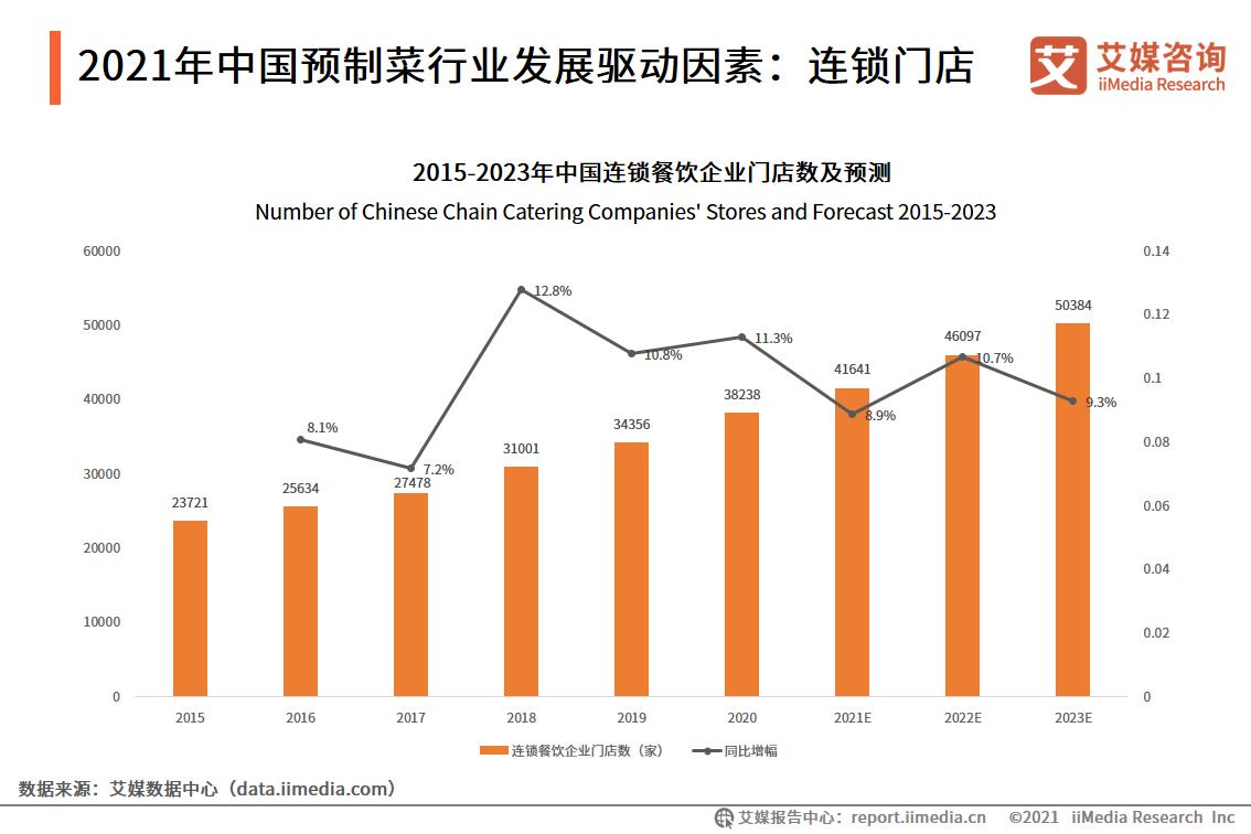 2021年中国预制菜行业发展驱动因素:连锁门店