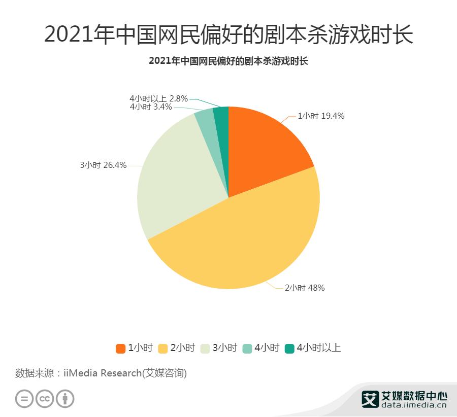 2021年中国网民偏好的剧本杀游戏时长