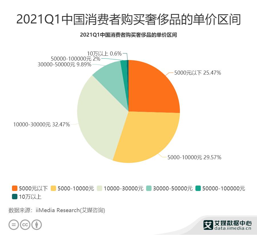 32.47%消费者购买奢侈品单价为1-3万