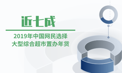 年货行业数据分析:2019年近七成中国网民选择大型综合超市置办年货