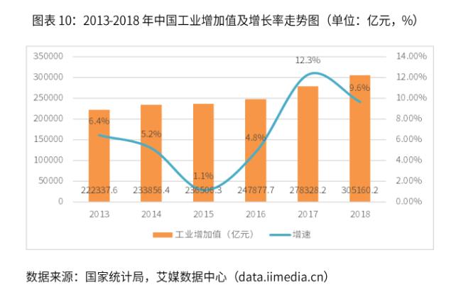 2019中国冷链物流行业驱动因素与产业链发展现状分析