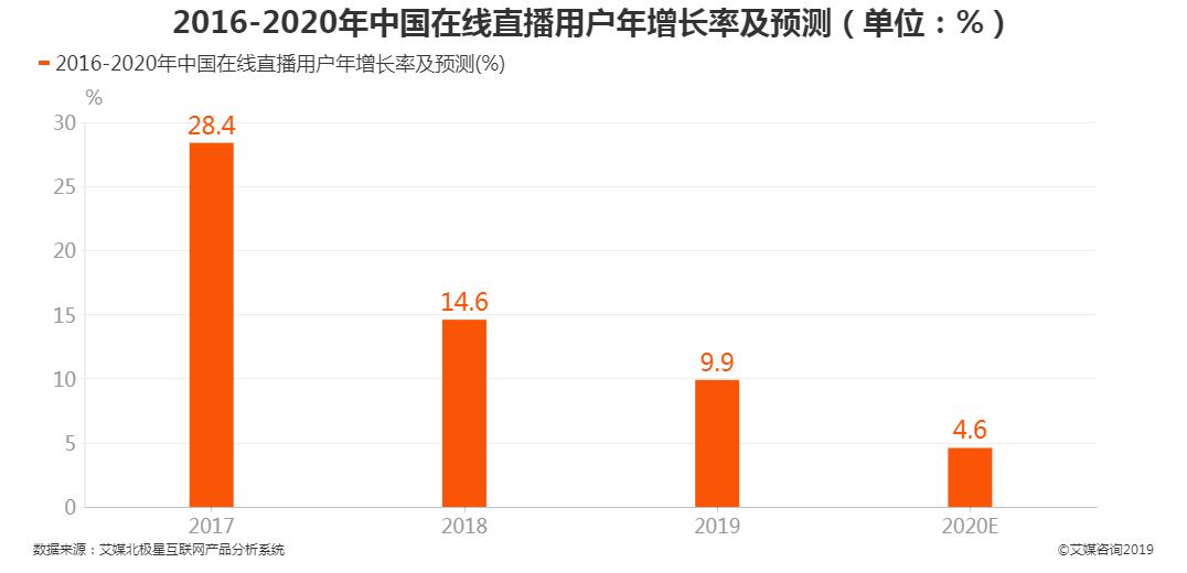 中国在线直播用户年增长率