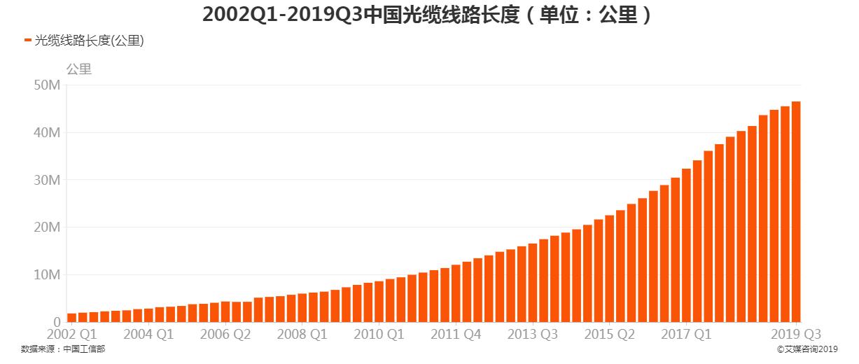 2002Q1-2019Q3中国光缆线路长度