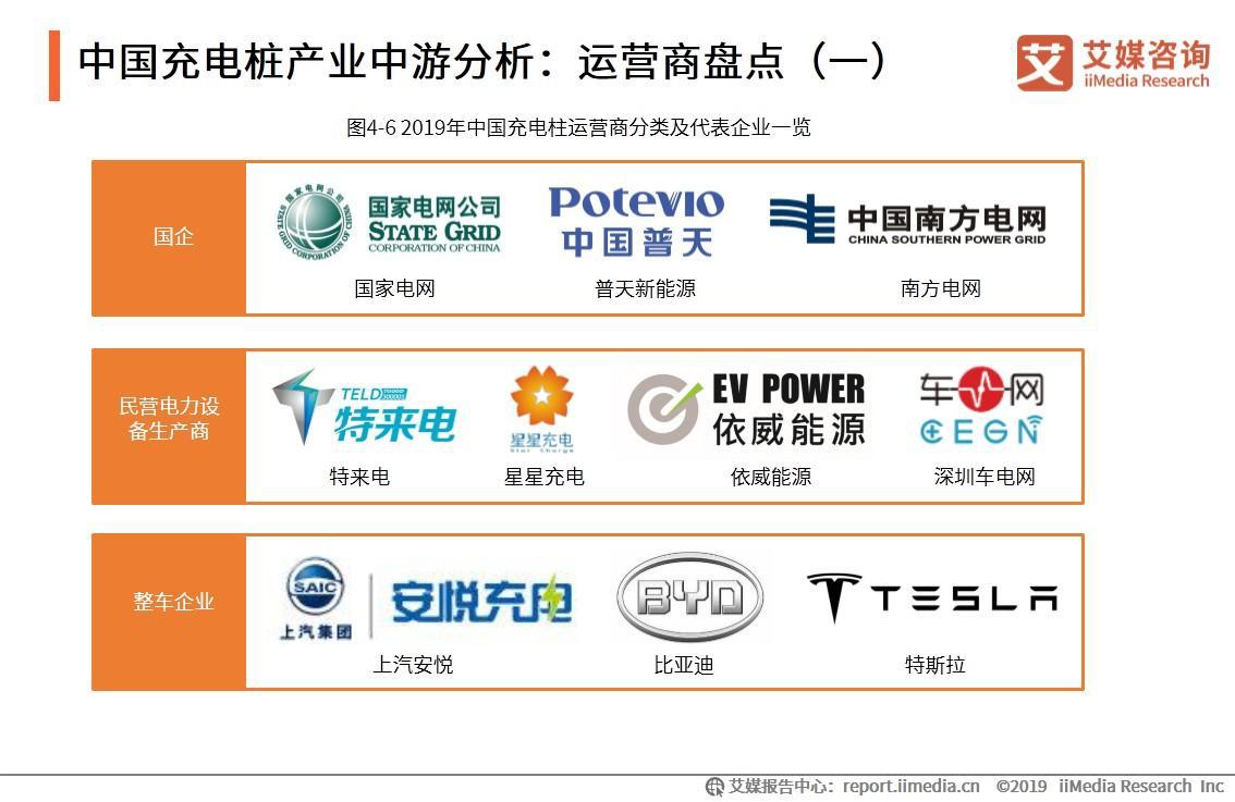中国充电桩产业中游分析:运营商盘点(一)