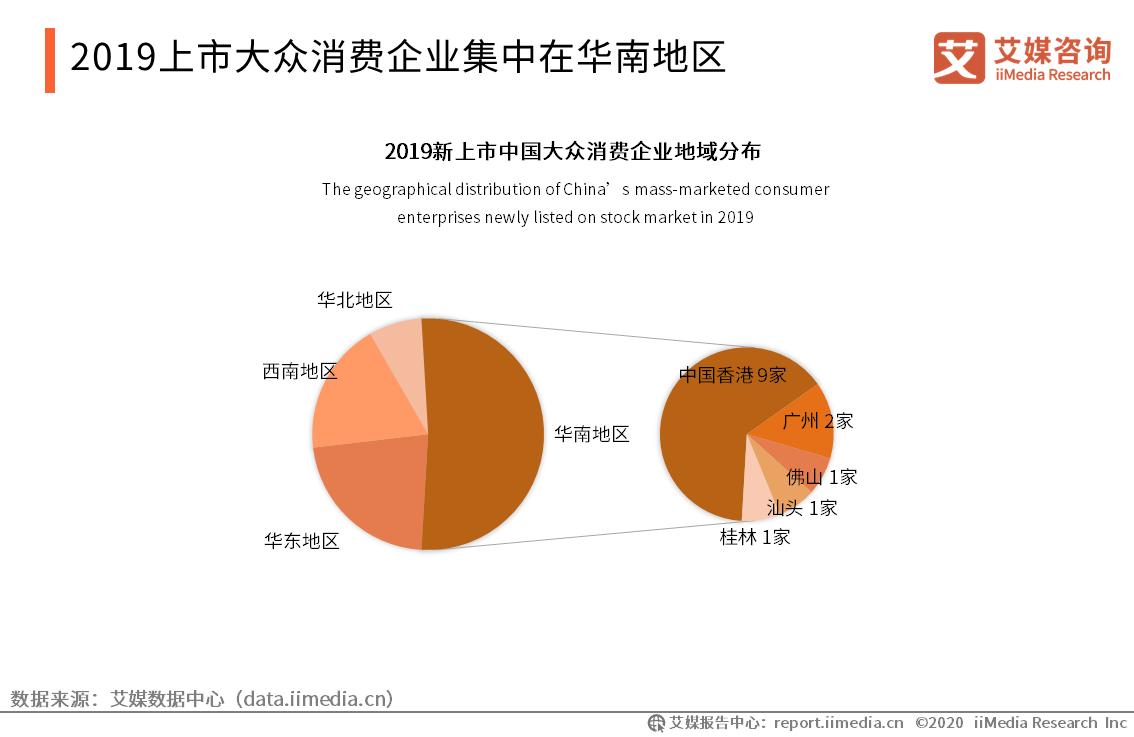 2019上市大众消费企业集中在华南地区