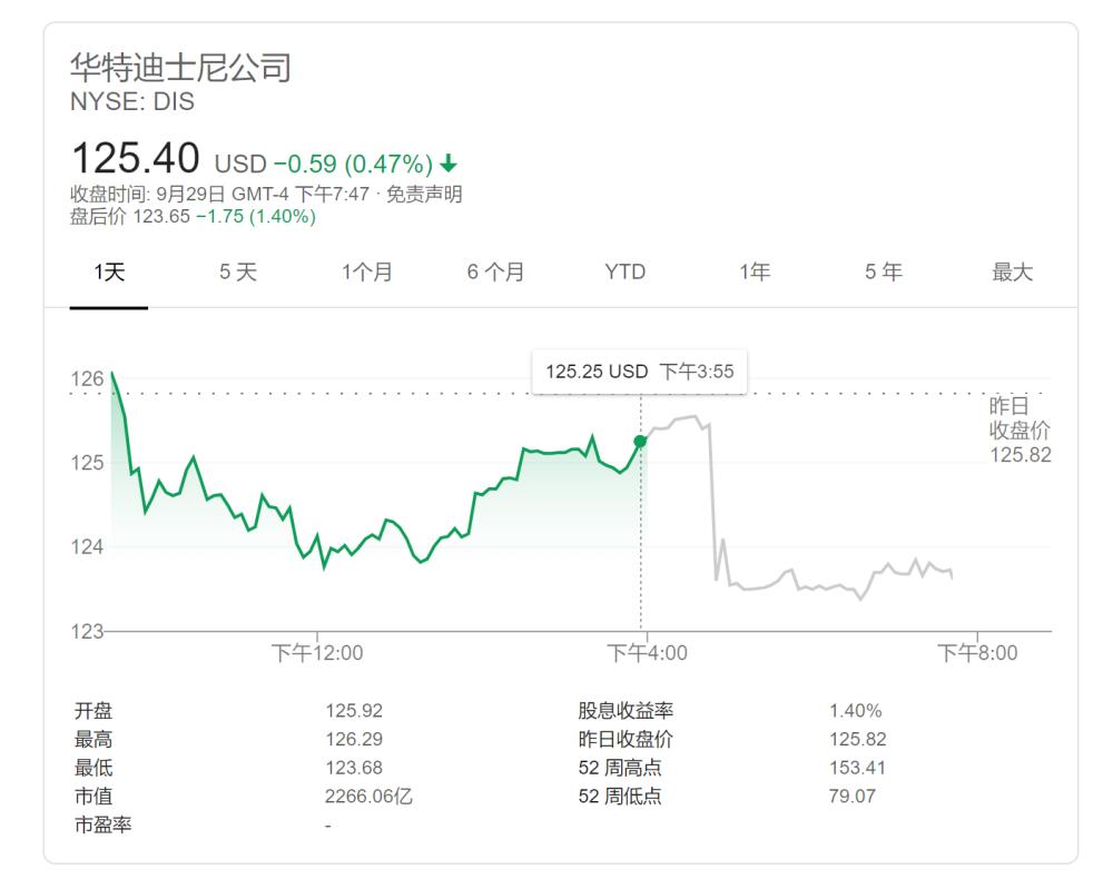 华特迪士尼公司股价走势