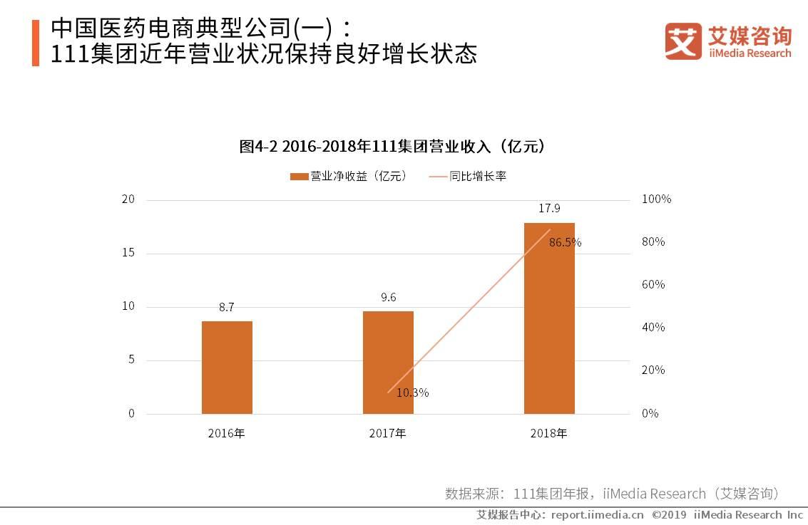 中国医药电商典型公司(一) :111集团近年营业状况保持良好增长状态