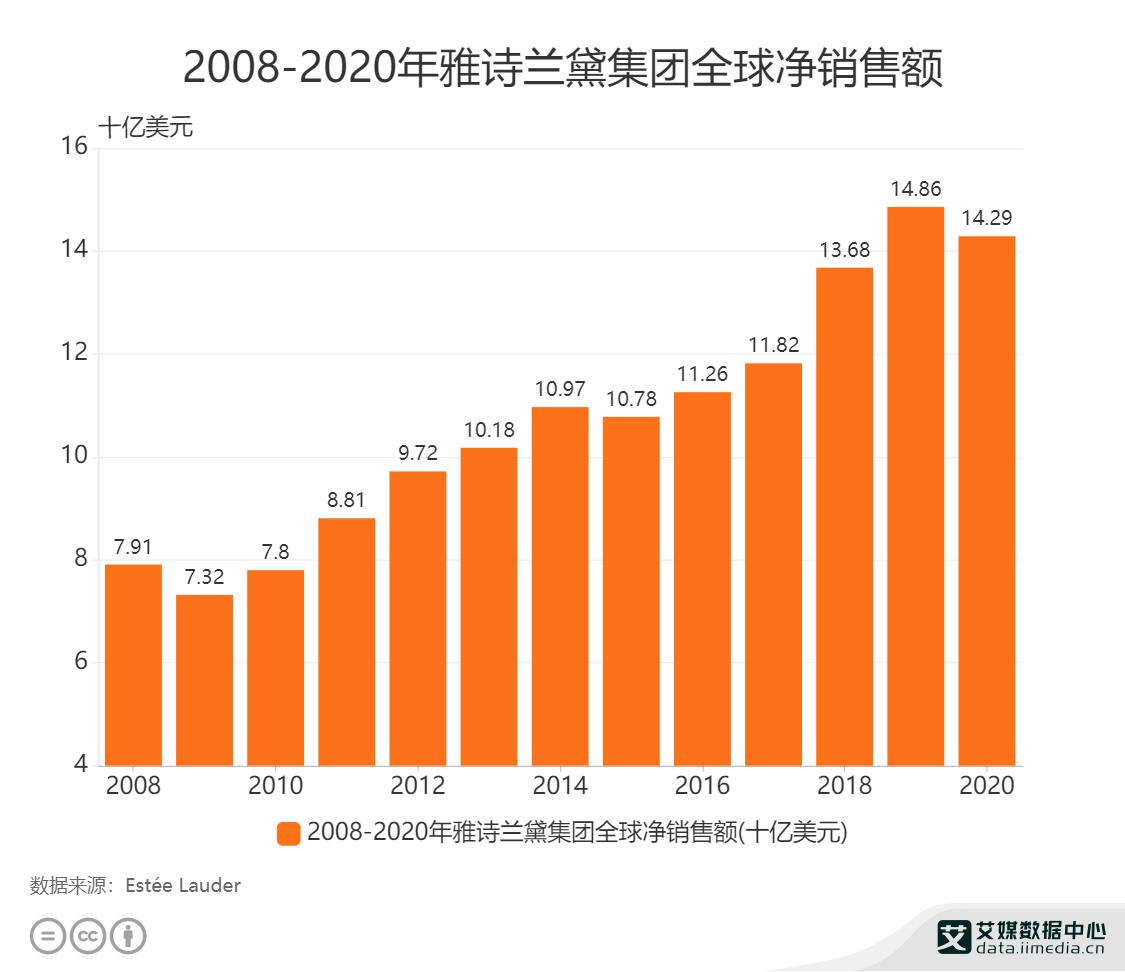 2008-2020年雅诗兰黛集团全球净销售额