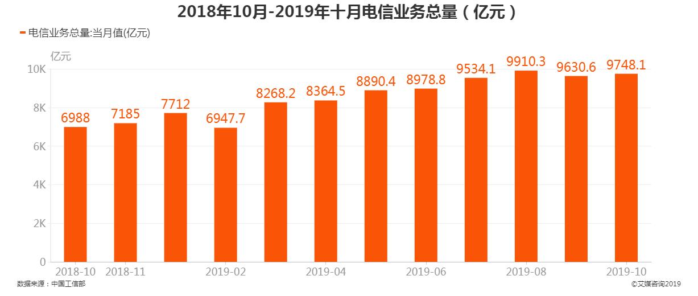 2018年10月-2019年10月电信业务总量