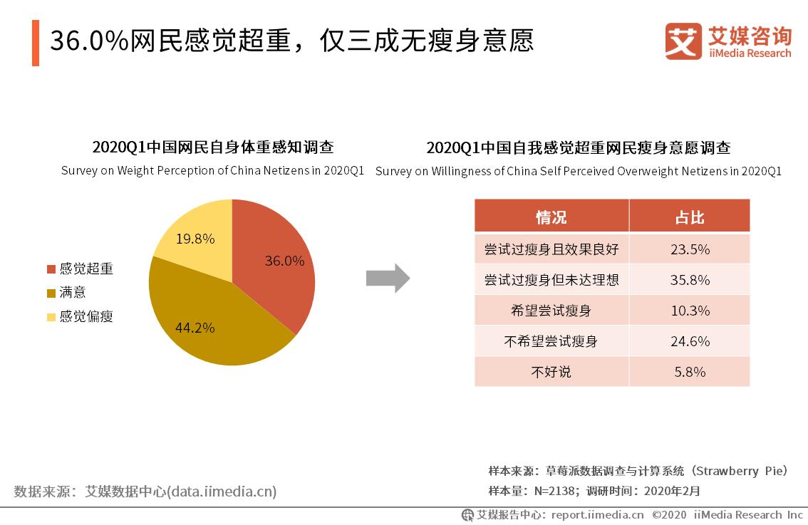 36.0%网民感觉超重,仅三成无瘦身意愿