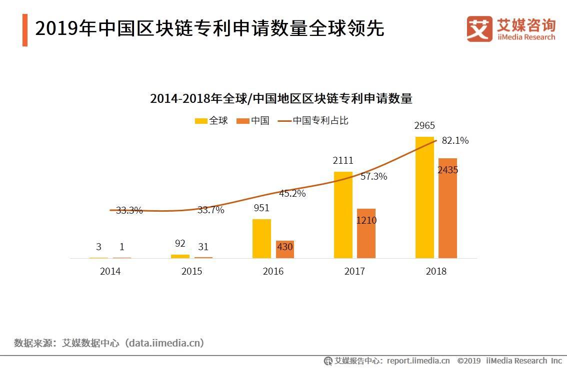 2019年中国区块链专利申请数量全球领先