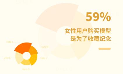 潮玩行业数据分析:2021Q1中国59%女性用户购买模型是为了收藏纪念