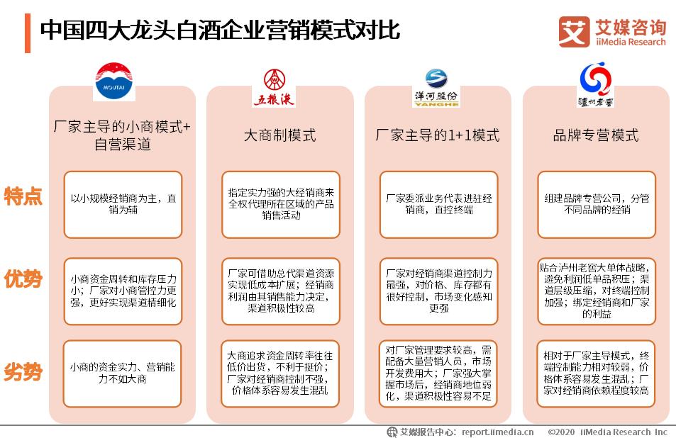 中国四大龙头白酒企业营销模式对比
