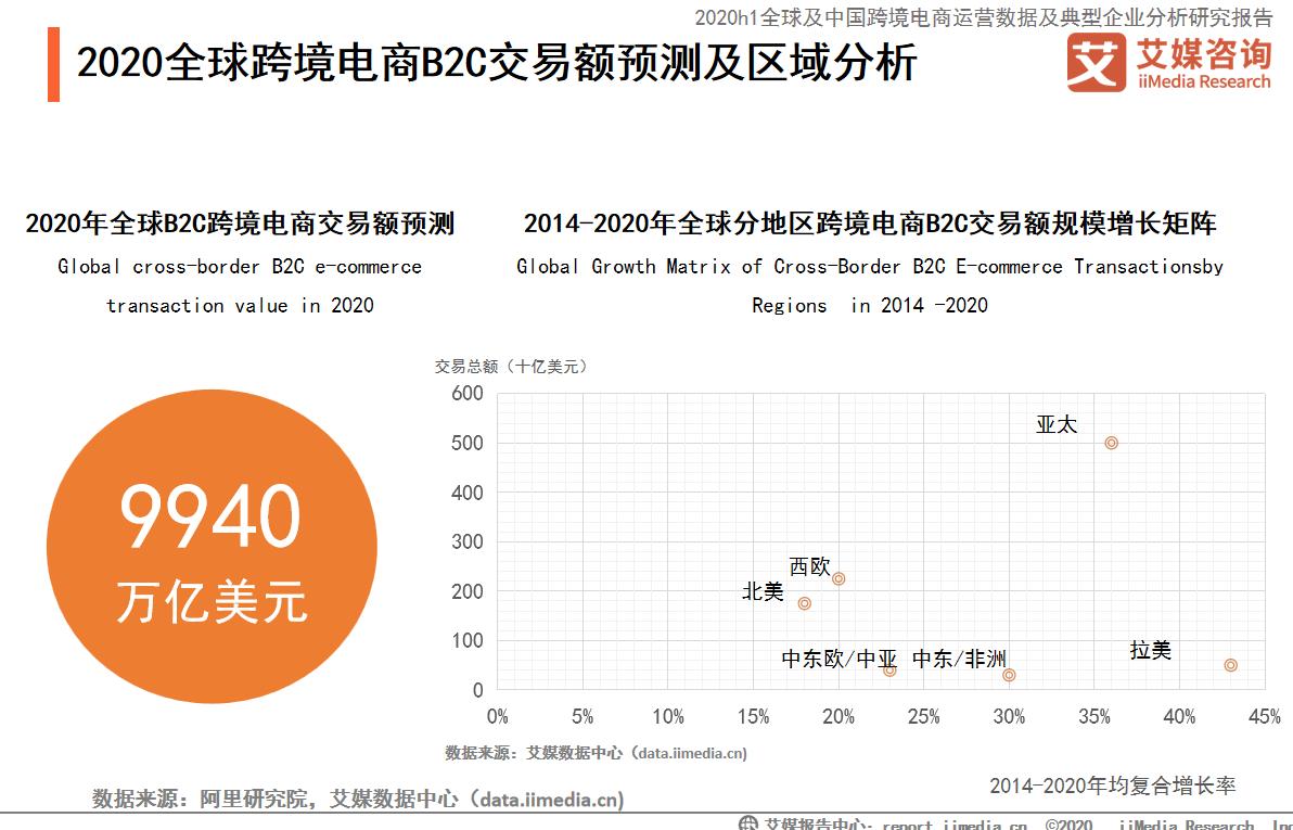"""020年东南亚及拉美跨境电商市场发展现状分析"""""""