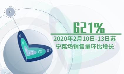 生鲜电商行业数据分析:2020年2月10日-13日苏宁菜场销售量环比增长621%