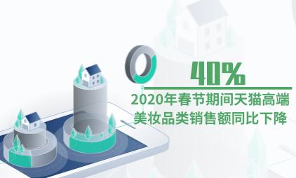 电商行业数据分析:2020年春节期间天猫高端美妆品类销售额同比下降40%