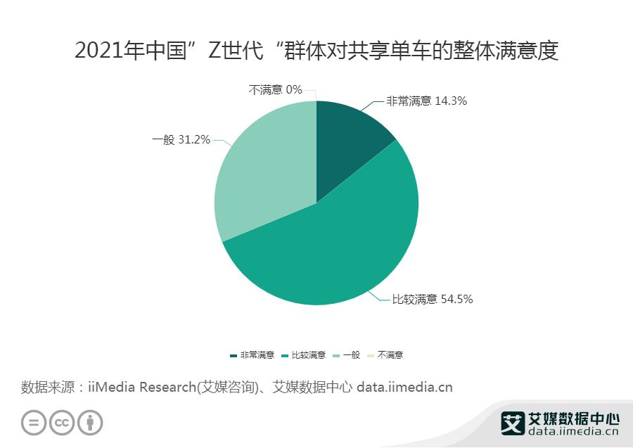 """2021年中国""""Z世代""""群体对共享单车的整体满意度"""