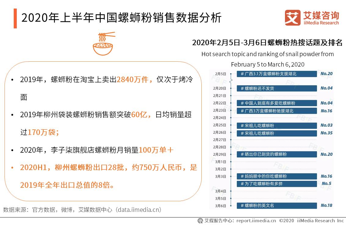 2020年上半年中国螺蛳粉销售数据分析