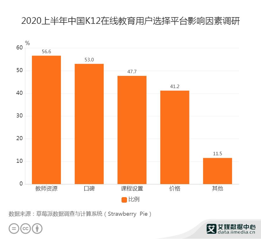 2020上半年中国K12在线教育用户选择平台影响因素调研