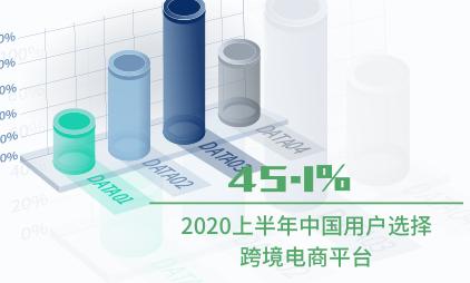 跨境电商行业数据分析:2020上半年中国45.1%用户选择跨境电商平台