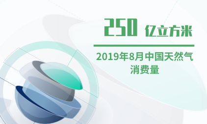 天然气行业数据分析:2019年8月中国天然气消费量为250亿立方米