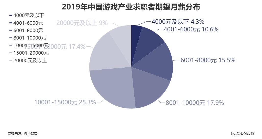2019年中国游戏产业求职者期望月薪分布