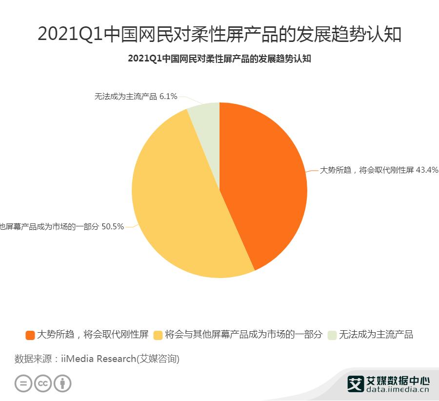 2021Q1中国网民对柔性屏产品的发展趋势认知