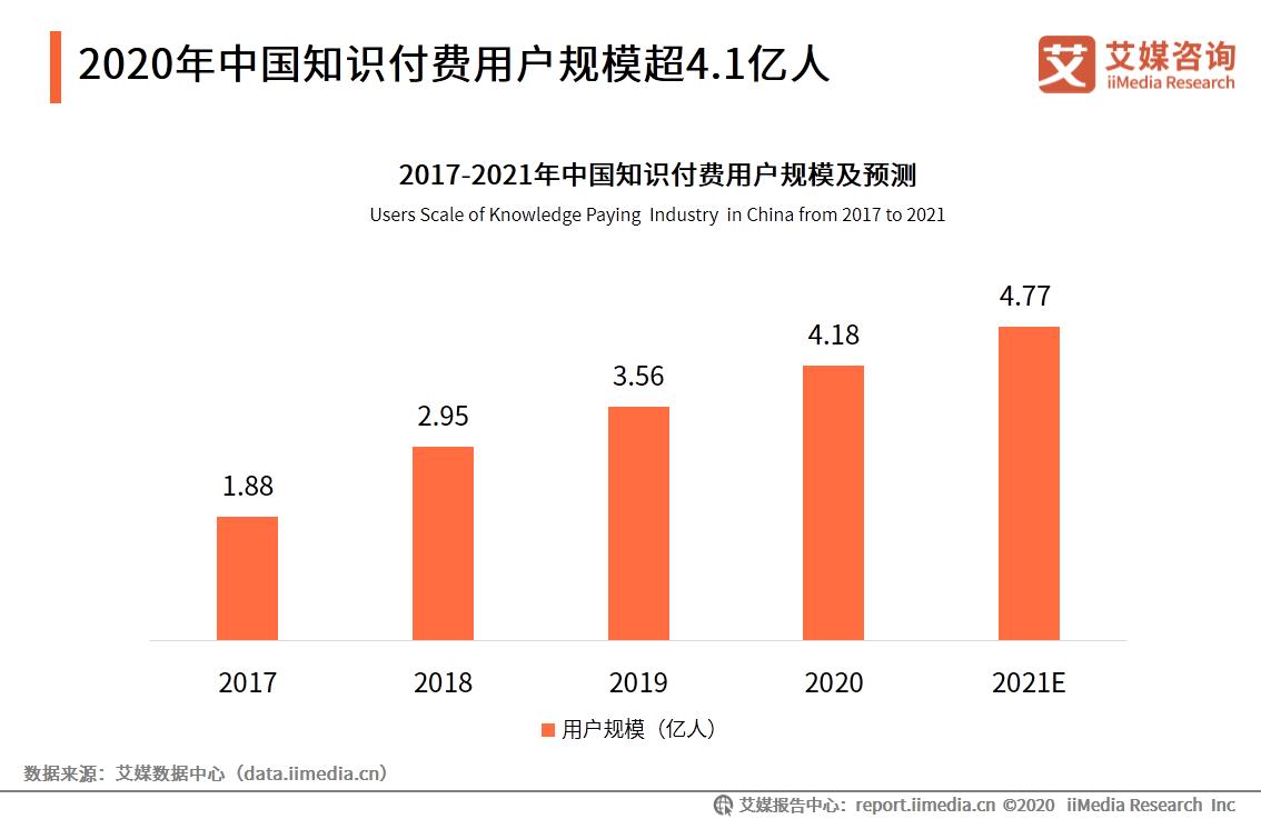 2020年中国知识付费用户规模超4.1亿人