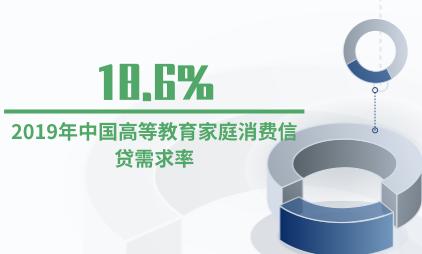 信贷行业数据分析:2019年中国高等教育家庭消费信贷需求率为18.6%