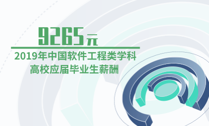 教育行业数据分析:2019年中国软件工程类学科高校应届毕业生薪酬为9265元
