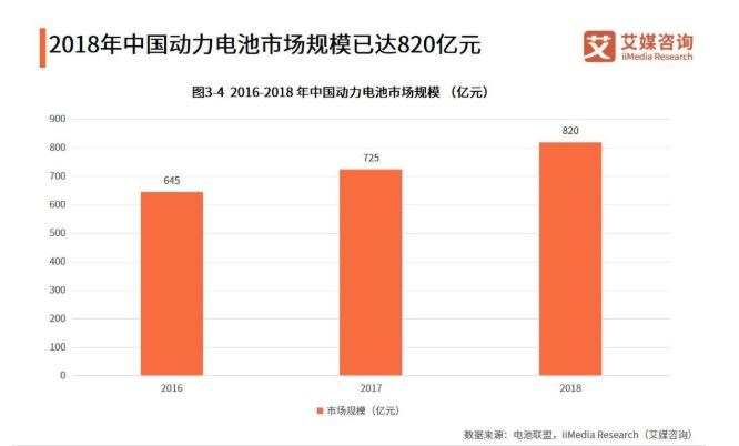 2019中国汽车动力电池行业发展现状与趋势解读