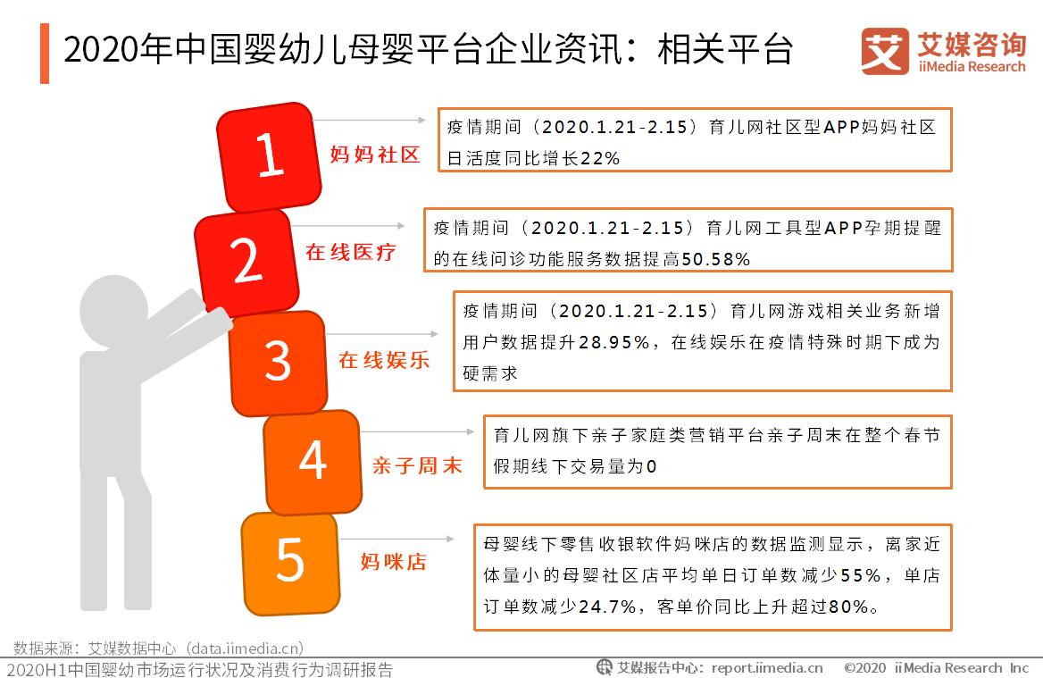 2020年中国婴幼儿母婴平台企业资讯:相关平台
