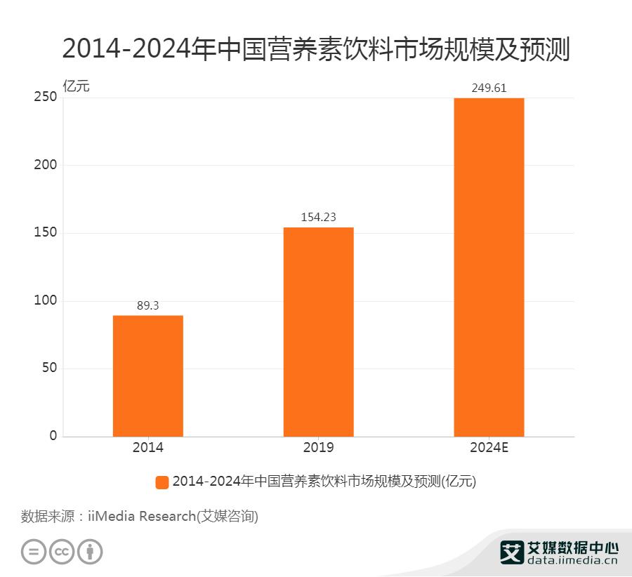2014-2024年中国营养素饮料市场规模及预测