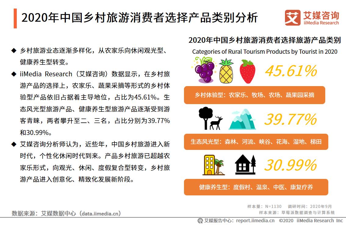 2020年中国乡村旅游消费者选择产品类别分析
