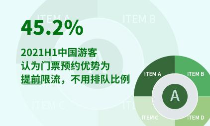 旅游行业数据分析:2021H1中国45.2%游客认为门票预约优势为提前限流,不用排队