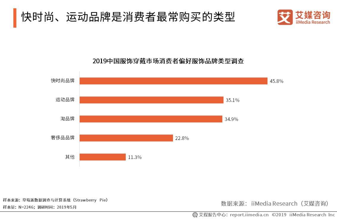 2019中国服饰穿戴市场消费偏好服饰品牌类型调查