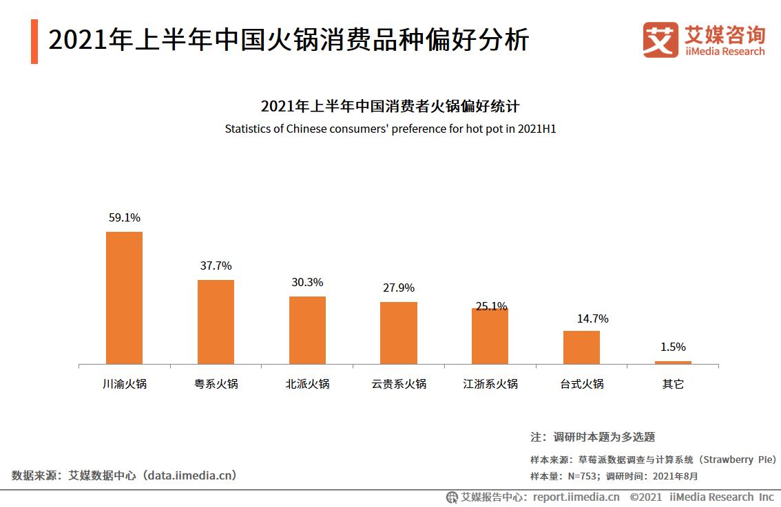 2021年上半年中国火锅消费品种偏好分析