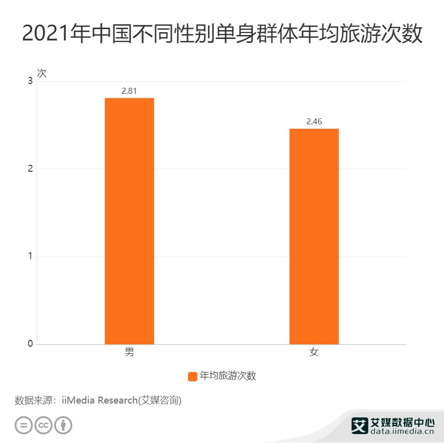2021年中国不同性别单身群体年均旅游次数