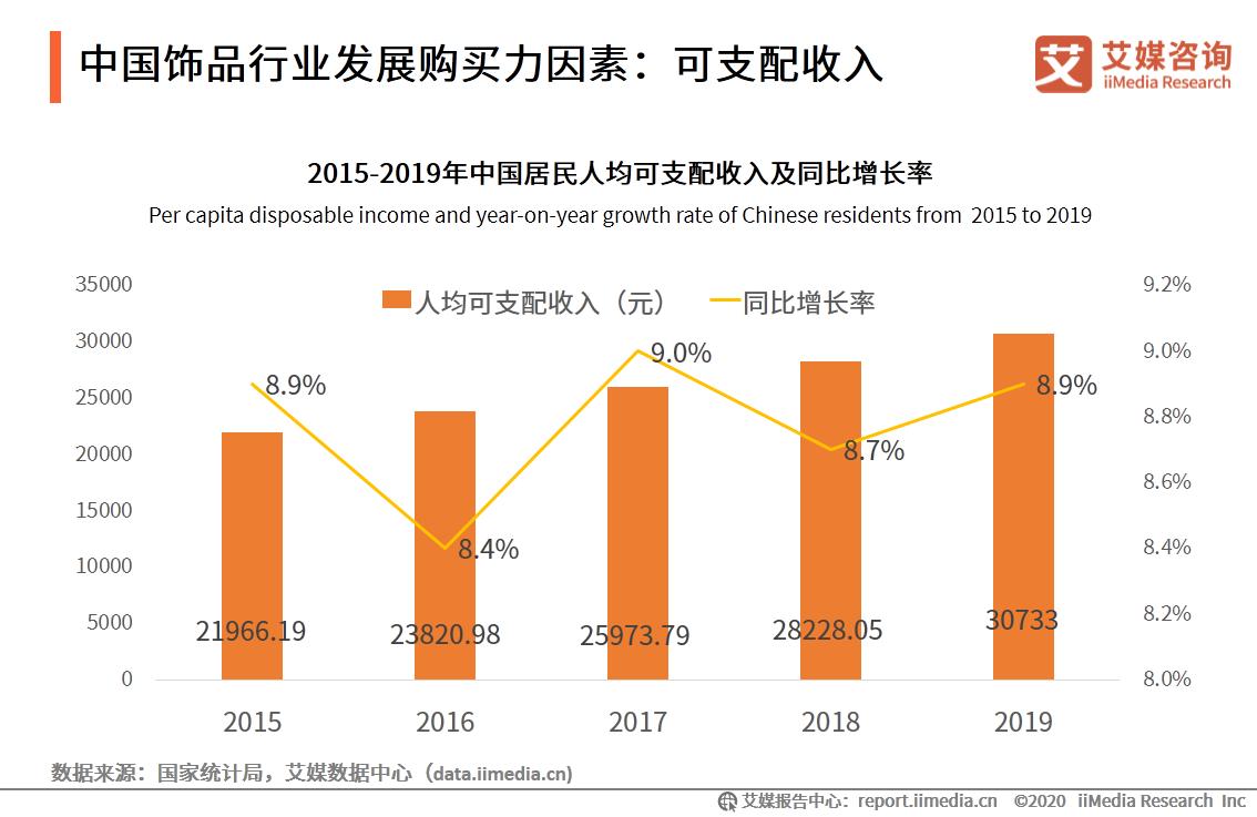 中国饰品行业发展购买力因素:可支配收入