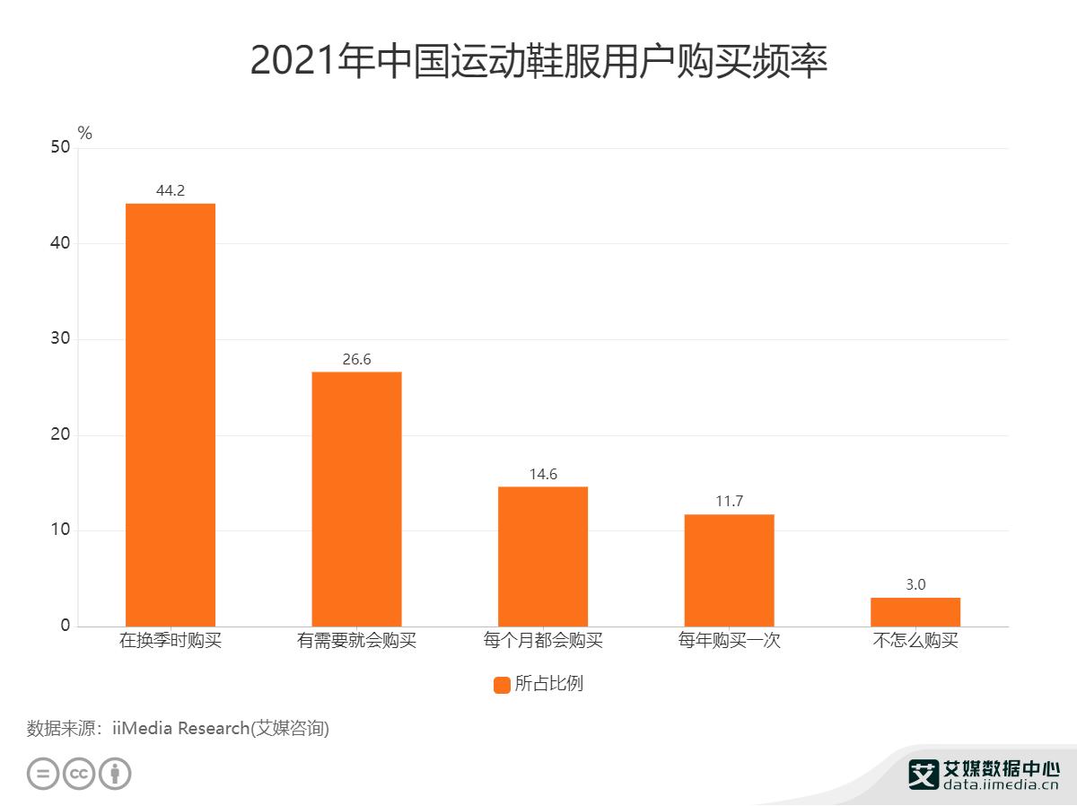 2021年中国运动鞋服用户购买频率